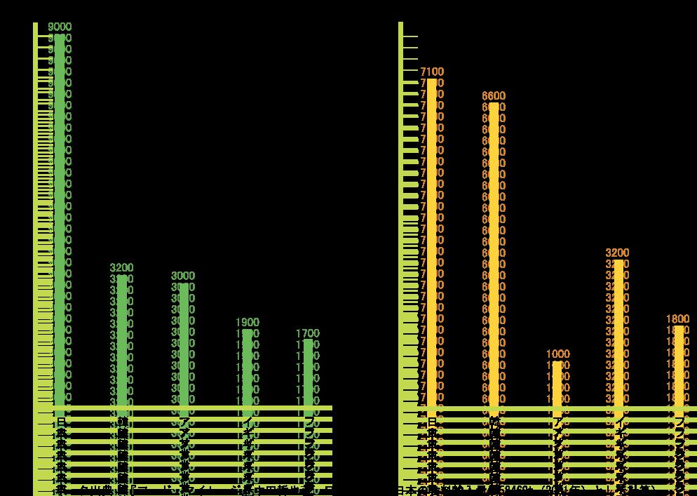フードマイレージグラフ